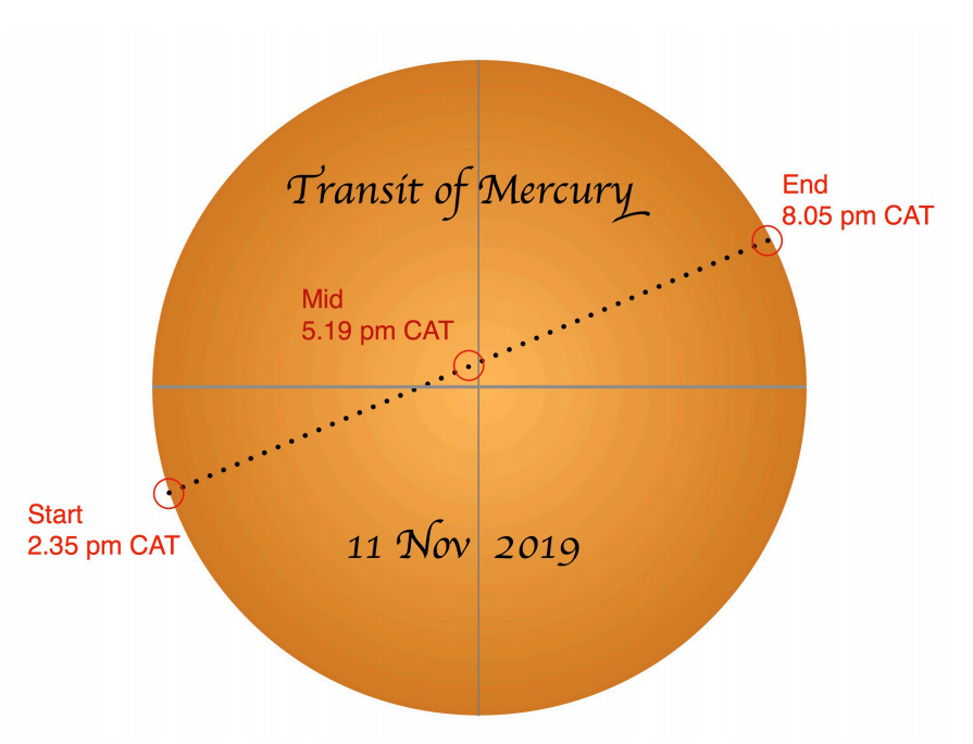 The transit of mercury timings in CAT/SAST